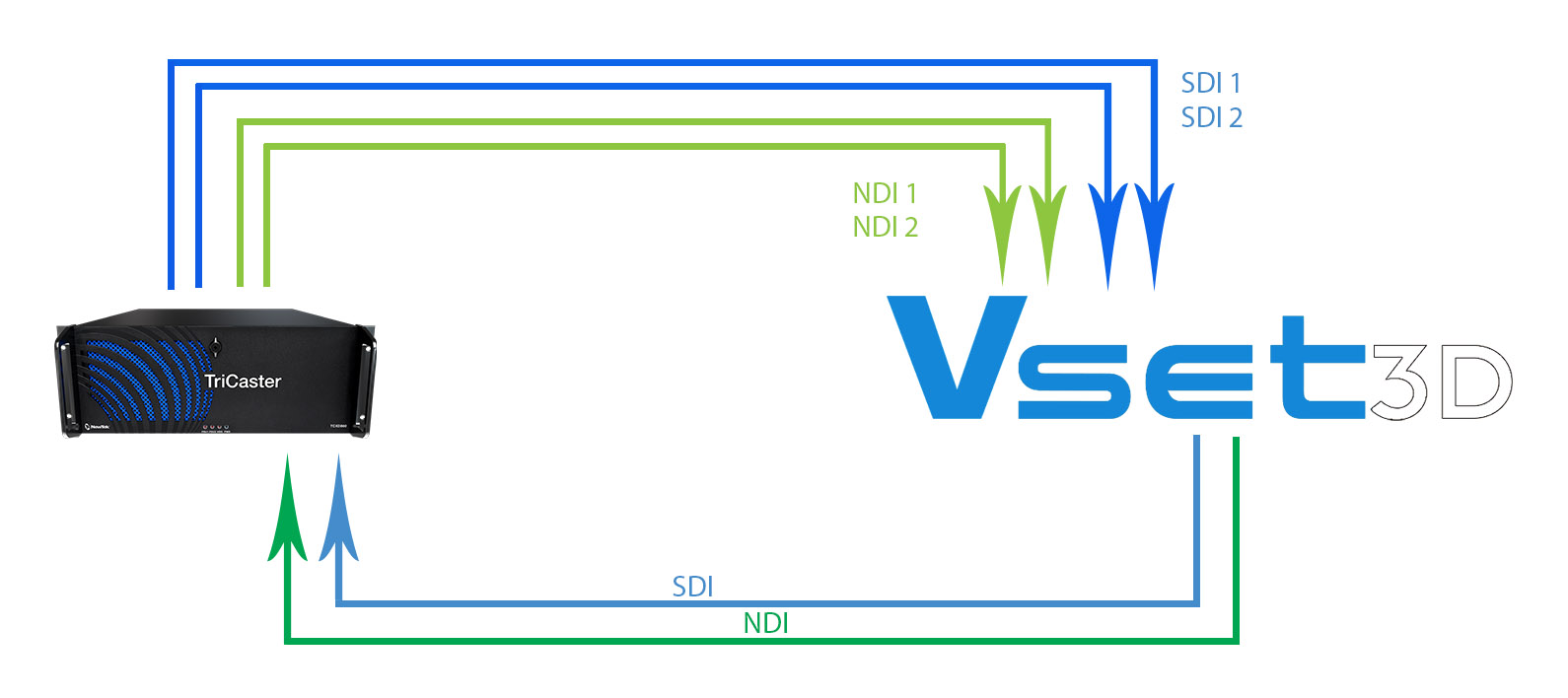 connection between Vset3D and your Newtek Tricaster™